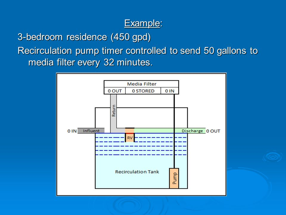 Example: 3-bedroom residence (450 gpd) Recirculation pump timer controlled to send 50 gallons to media filter every 32 minutes.