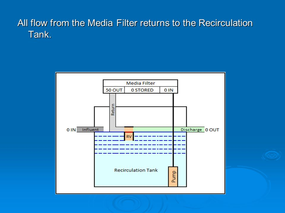 All flow from the Media Filter returns to the Recirculation Tank.