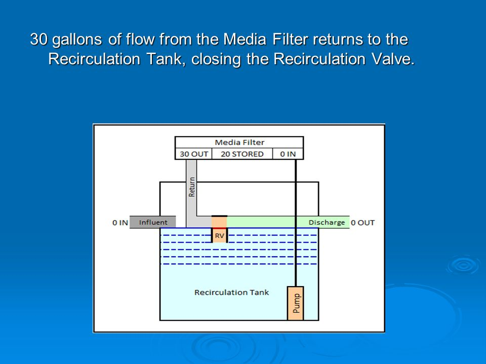 30 gallons of flow from the Media Filter returns to the Recirculation Tank, closing the Recirculation Valve.