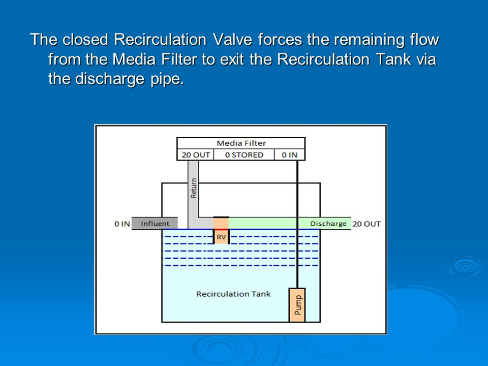 The closed Recirculation Valve forces the remaining flow from the Media Filter to exit the Recirculation Tank via the discharge pipe.