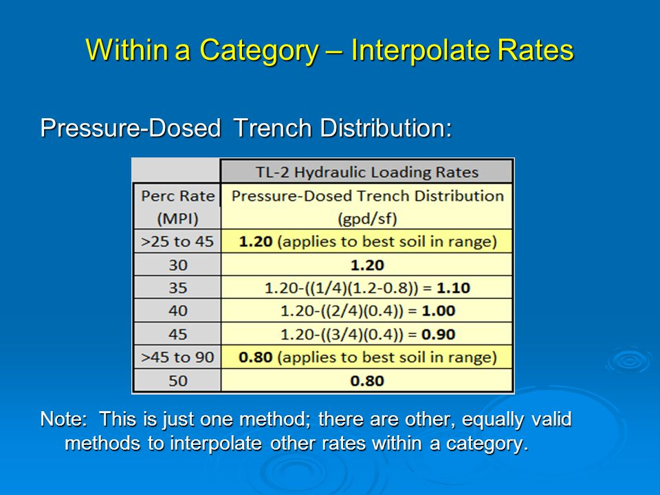 Within a Category – Interpolate Rates Pressure-Dosed Trench Distribution: Note: This is just one method; there are other, equally valid methods to interpolate other rates within a category.
