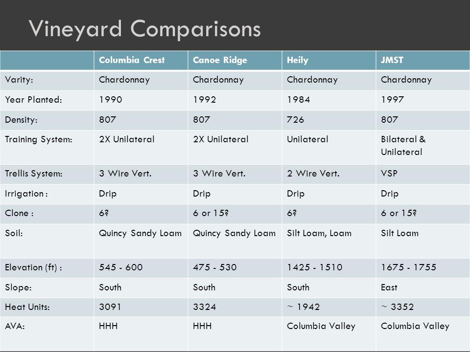 Vineyard Comparisons Columbia CrestCanoe RidgeHeilyJMST Varity:Chardonnay Year Planted:1990199219841997 Density:807 726807 Training System:2X Unilateral UnilateralBilateral & Unilateral Trellis System:3 Wire Vert.