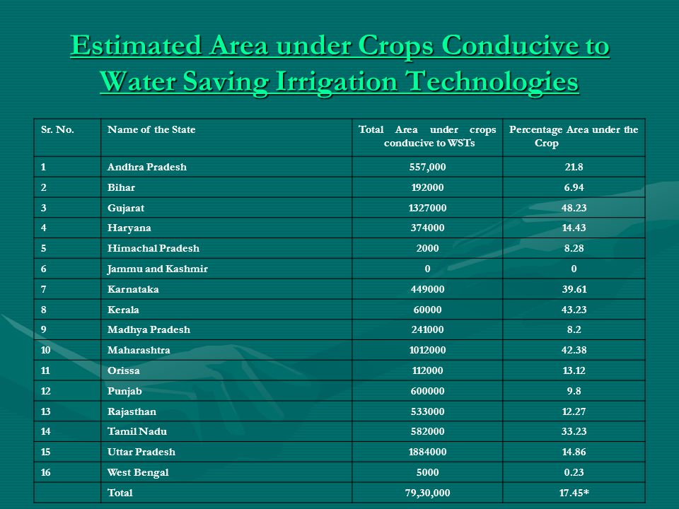 Estimated Area under Crops Conducive to Water Saving Irrigation Technologies Estimated Area under Crops Conducive to Water Saving Irrigation Technologies Sr.