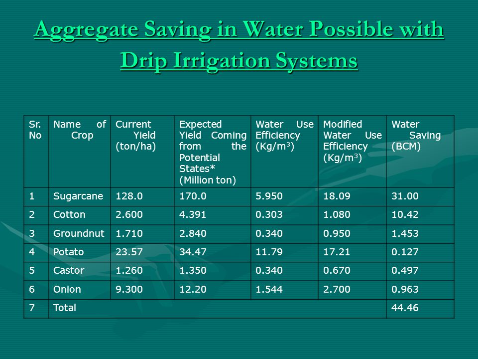 Aggregate Saving in Water Possible with Drip Irrigation Systems Aggregate Saving in Water Possible with Drip Irrigation Systems Sr.