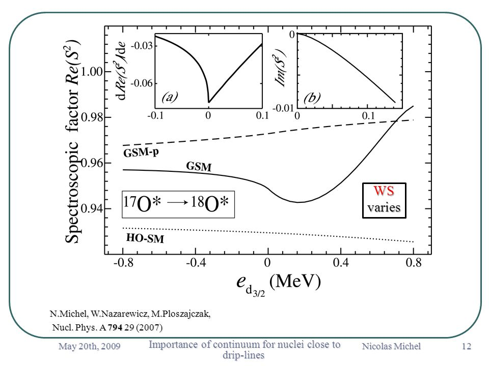 May 20th, 2009 Importance of continuum for nuclei close to drip-lines Importance of continuum for nuclei close to drip-lines Nicolas Michel 12 N.Michel, W.Nazarewicz, M.Ploszajczak, Nucl.