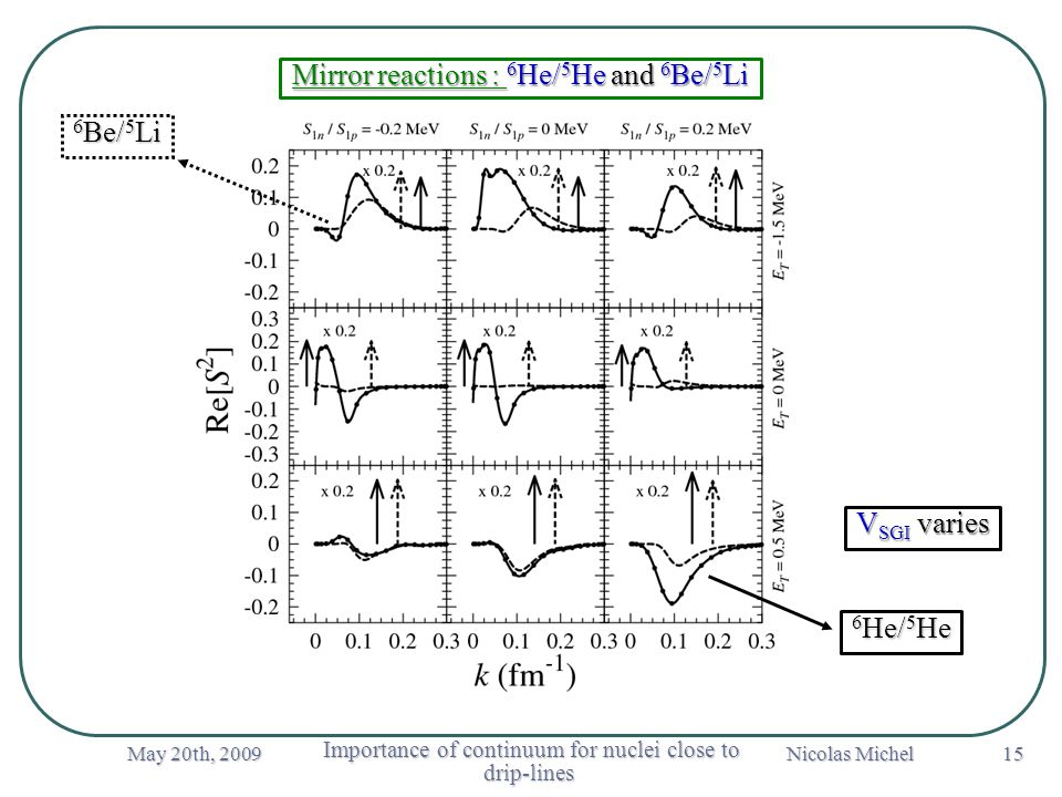 May 20th, 2009 Importance of continuum for nuclei close to drip-lines Importance of continuum for nuclei close to drip-lines Nicolas Michel 15 Mirror reactions : 6 He/ 5 He and 6 Be/ 5 Li V SGI varies 6 Be/ 5 Li 6 He/ 5 He