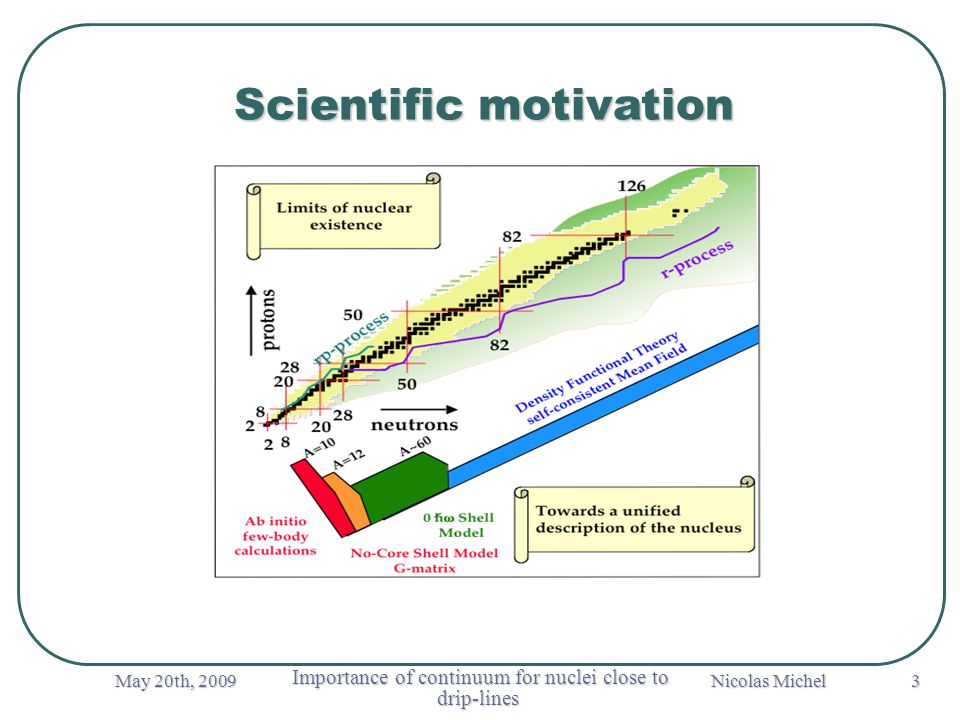 May 20th, 2009 Importance of continuum for nuclei close to drip-lines Importance of continuum for nuclei close to drip-lines Nicolas Michel 3 Scientific motivation