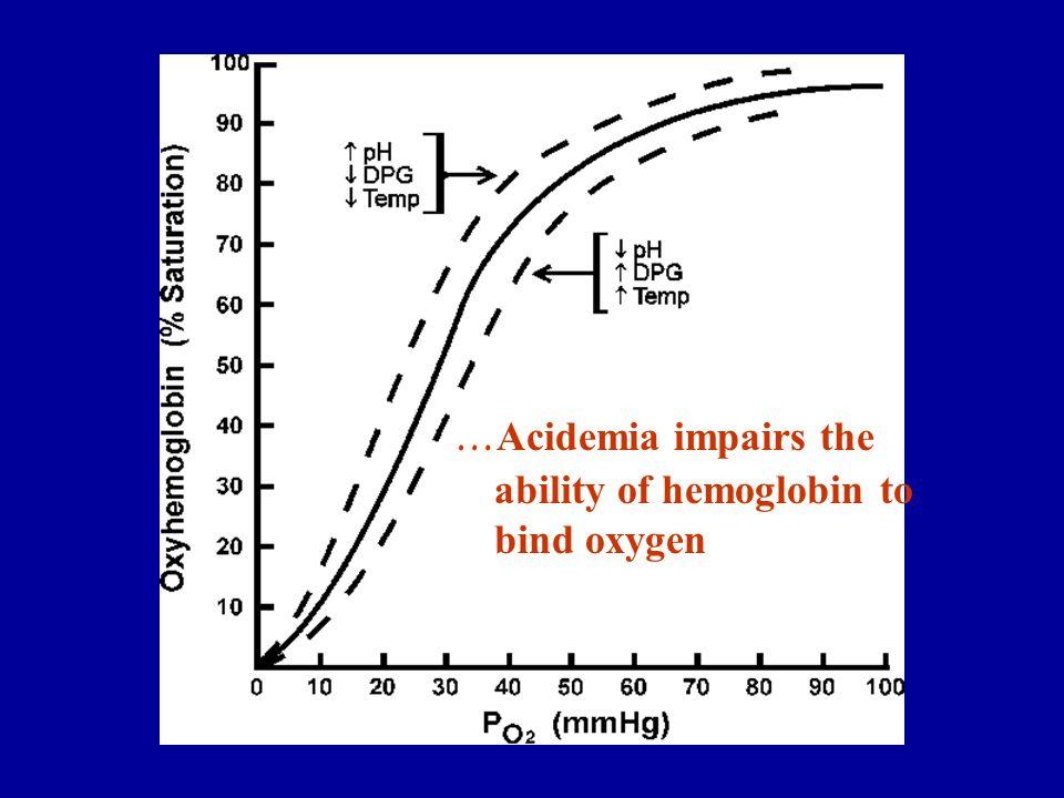 … Acidemia impairs the ability of hemoglobin to bind oxygen
