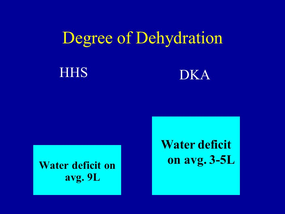 Degree of Dehydration Water deficit on avg. 9L Water deficit on avg. 3-5L HHS DKA