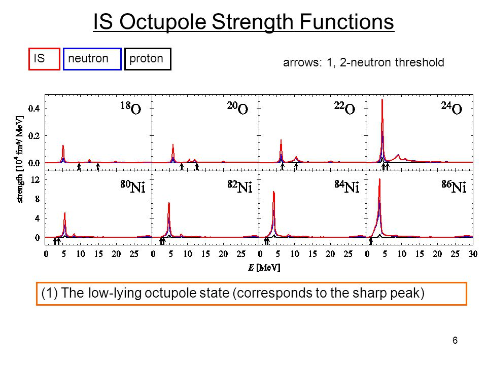 6 IS Octupole Strength Functions ISneutronproton (1) The low-lying octupole state (corresponds to the sharp peak) arrows: 1, 2-neutron threshold