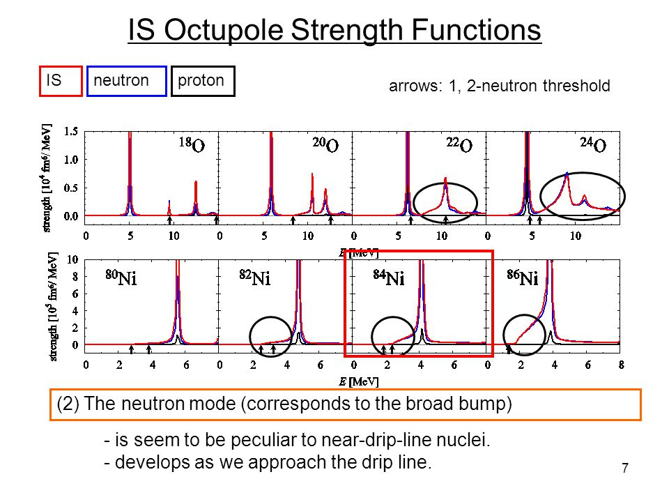 7 IS Octupole Strength Functions arrows: 1, 2-neutron threshold ISneutronproton (2) The neutron mode (corresponds to the broad bump) - is seem to be p