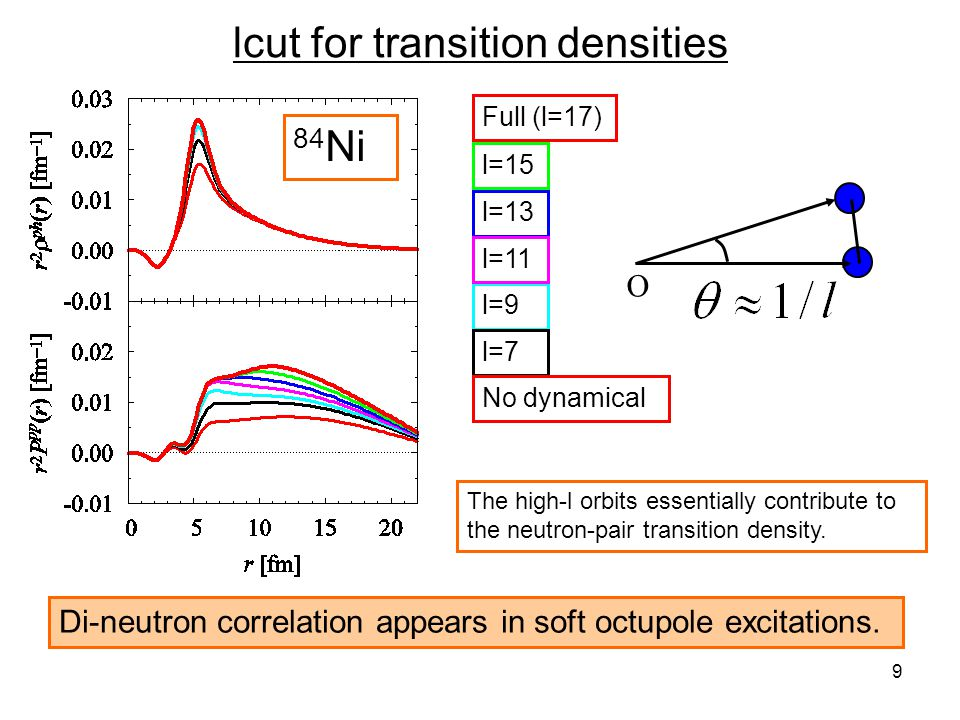9 lcut for transition densities O l=9 l=7 l=13 Full (l=17) No dynamical l=11 The high-l orbits essentially contribute to the neutron-pair transition d