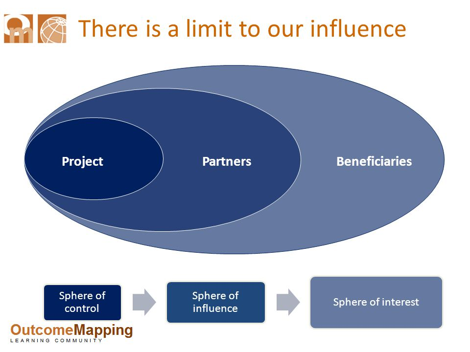 There is a limit to our influence ProjectPartners Beneficiaries Sphere of control Sphere of influence Sphere of interest