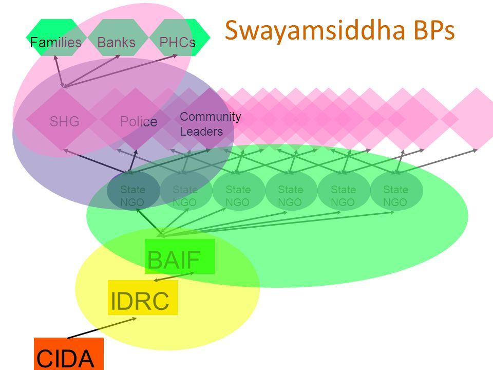 Swayamsiddha BPs CIDAIDRCBAIF State NGO State NGO State NGO State NGO State NGO State NGO SHGPolice Community Leaders Families Banks PHCs