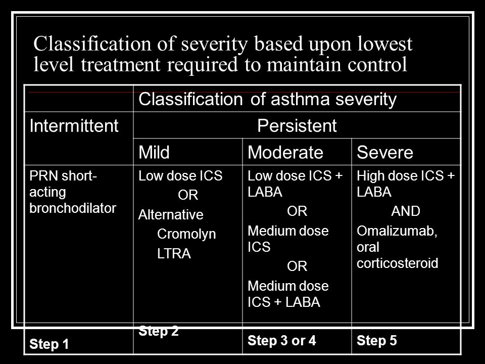 Classification of severity based upon lowest level treatment required to maintain control Classification of asthma severity IntermittentPersistent Mil