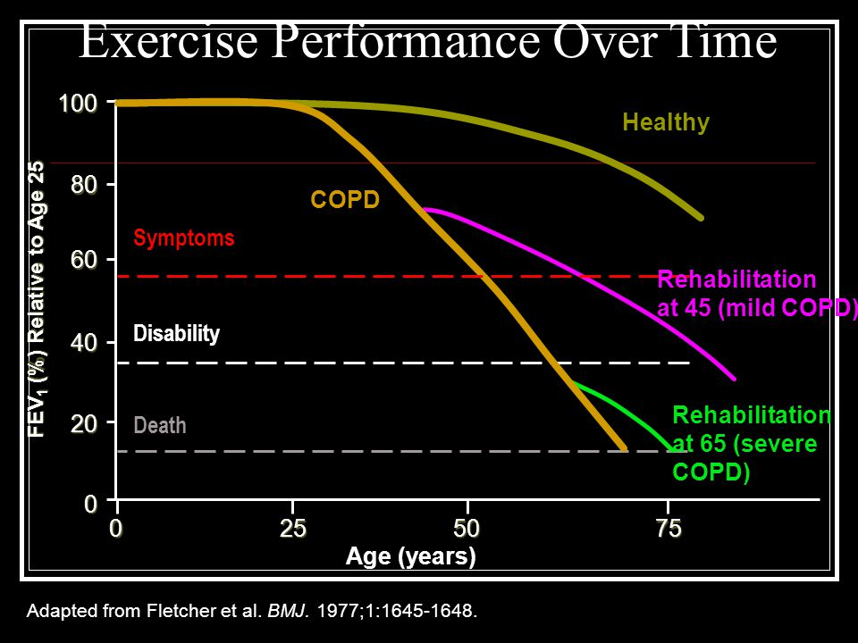 Adapted from Fletcher et al. BMJ. 1977;1:1645-1648. FEV 1 (%) Relative to Age 25 Death Disability Age (years) 5075250 Symptoms 0 20 60 100 80 40 Healt
