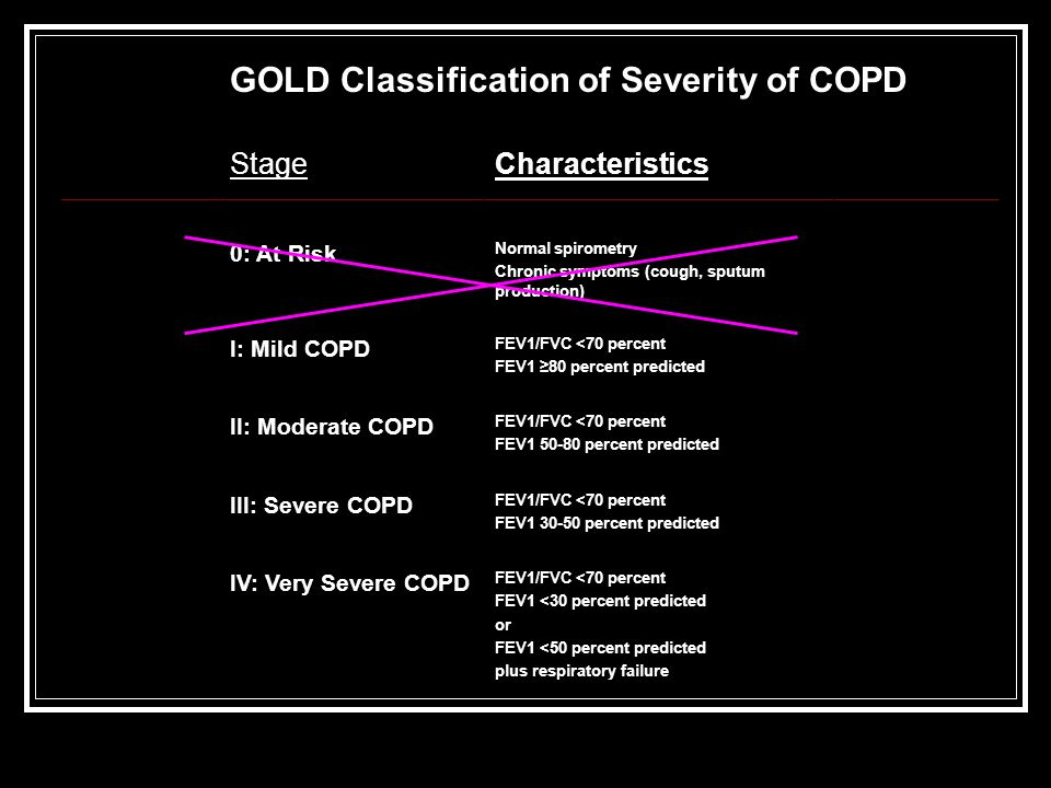 StageCharacteristics 0: At Risk Normal spirometry Chronic symptoms (cough, sputum production) I: Mild COPD FEV1/FVC <70 percent FEV1 ≥80 percent predi