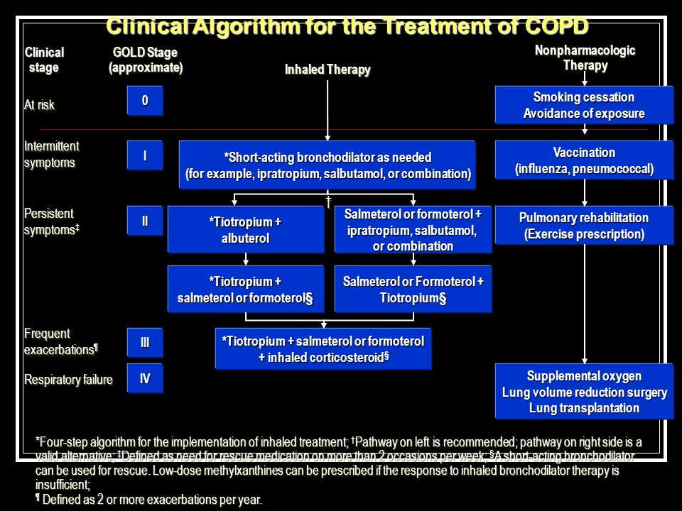 *Four-step algorithm for the implementation of inhaled treatment; † Pathway on left is recommended; pathway on right side is a valid alternative; ‡ De