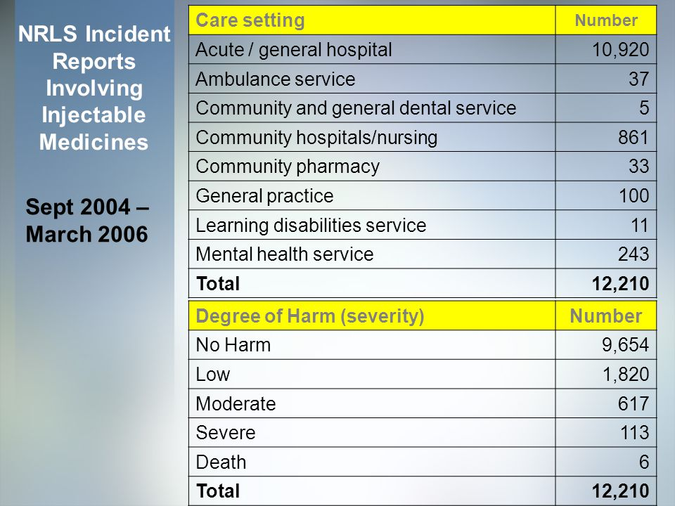 Care setting Number Acute / general hospital 10,920 Ambulance service 37 Community and general dental service 5 Community hospitals/nursing 861 Community pharmacy 33 General practice 100 Learning disabilities service 11 Mental health service 243 Total 12,210 NRLS Incident Reports Involving Injectable Medicines Sept 2004 – March 2006 Degree of Harm (severity)Number No Harm9,654 Low1,820 Moderate617 Severe113 Death6 Total12,210