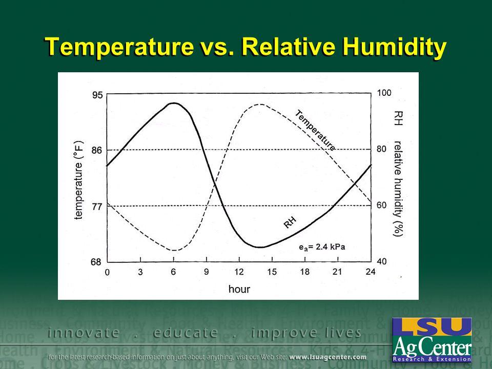 Temperature vs. Relative Humidity