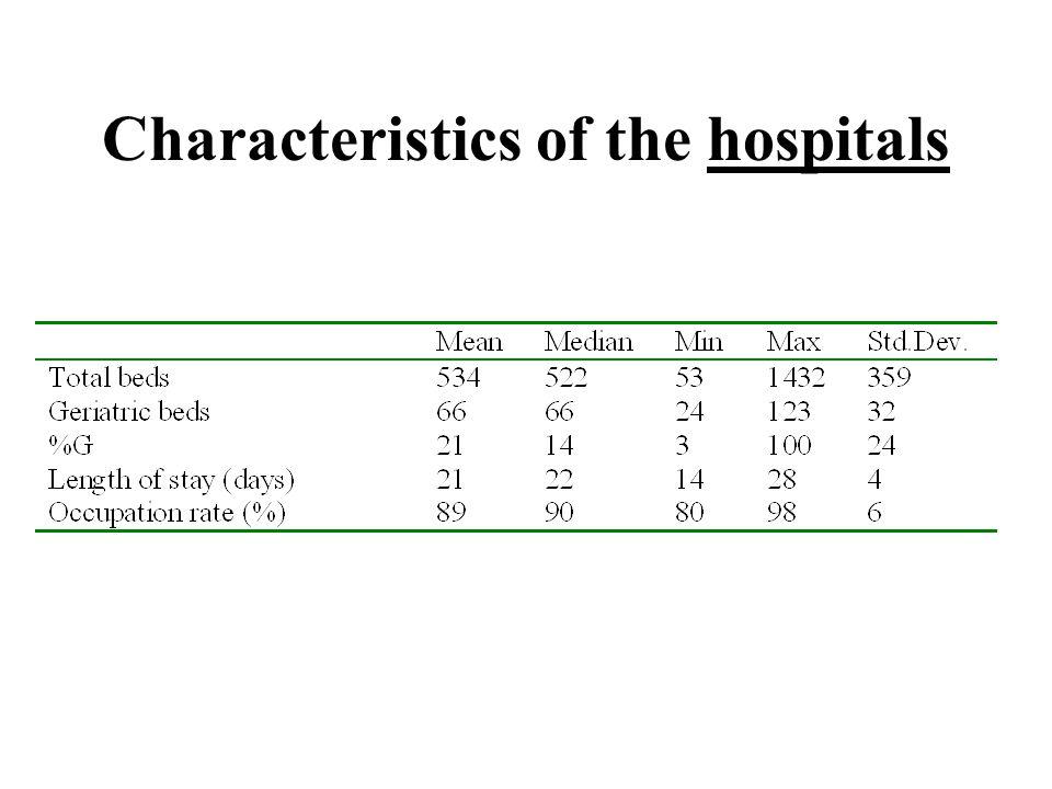 Characteristics of the hospitals