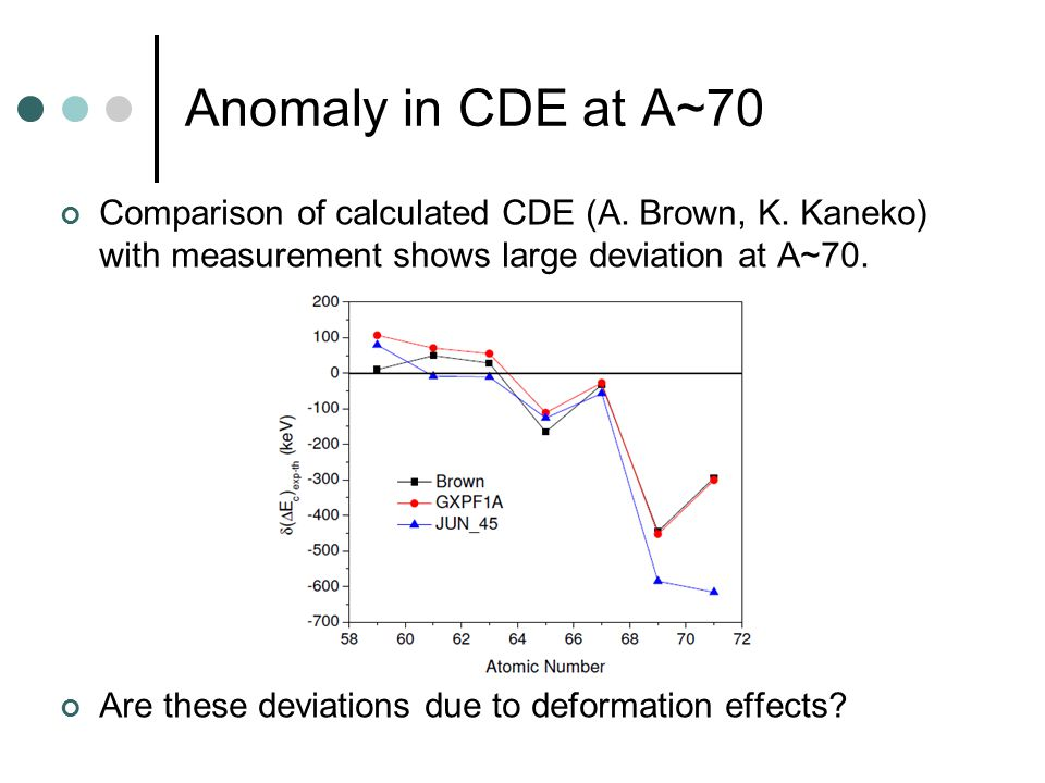 Comparison of calculated CDE (A. Brown, K. Kaneko) with measurement shows large deviation at A~70.