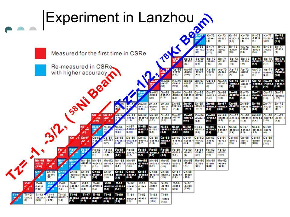Tz=-1/2, ( 78 Kr Beam) Tz= -1, -3/2, ( 58 Ni Beam) Experiment in Lanzhou