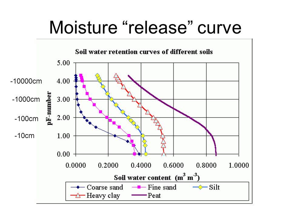 Moisture release curve -10cm -100cm -1000cm -10000cm