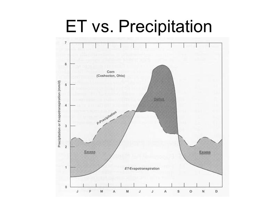 ET vs. Precipitation