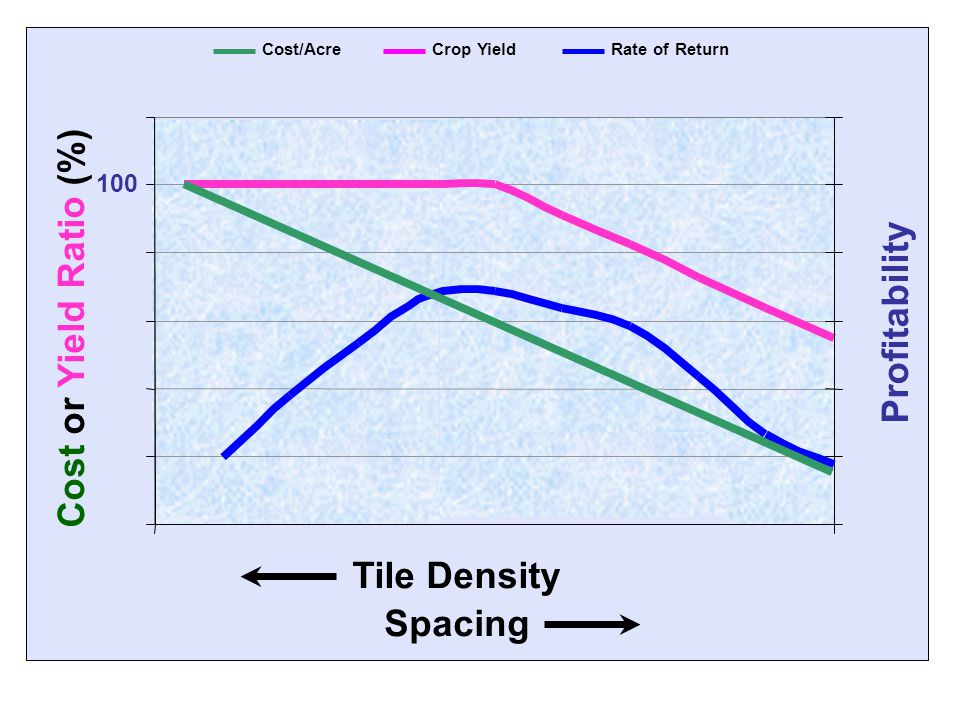  100 Tile Density Profitability Cost/AcreCrop YieldRate of Return Cost or Yield Ratio (%) Spacing