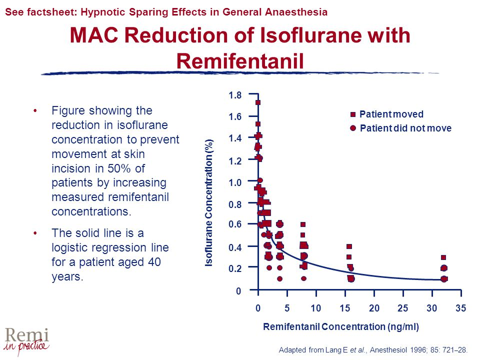 MAC Reduction of Isoflurane with Remifentanil Adapted from Lang E et al., Anesthesiol 1996; 85: 721 – 28.