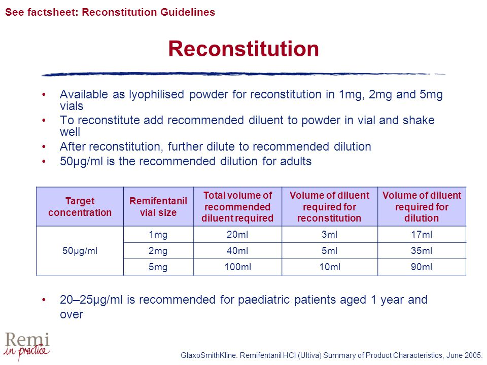 Reconstitution Available as lyophilised powder for reconstitution in 1mg, 2mg and 5mg vials To reconstitute add recommended diluent to powder in vial and shake well After reconstitution, further dilute to recommended dilution 50µg/ml is the recommended dilution for adults Target concentration Remifentanil vial size Total volume of recommended diluent required Volume of diluent required for reconstitution Volume of diluent required for dilution 50µg/ml 1mg20ml3ml17ml 2mg40ml5ml35ml 5mg100ml10ml90ml See factsheet: Reconstitution Guidelines GlaxoSmithKline.