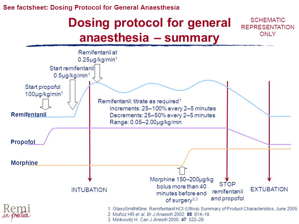 Dosing protocol for general anaesthesia – summary INTUBATION STOP remifentanil and propofol EXTUBATION See factsheet: Dosing Protocol for General Anaesthesia 1.
