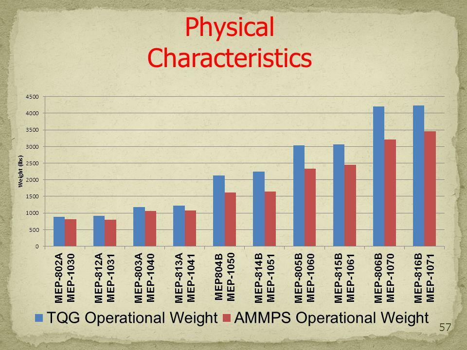 57 Physical Characteristics