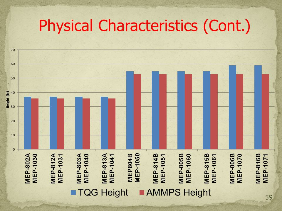 59 Physical Characteristics (Cont.)