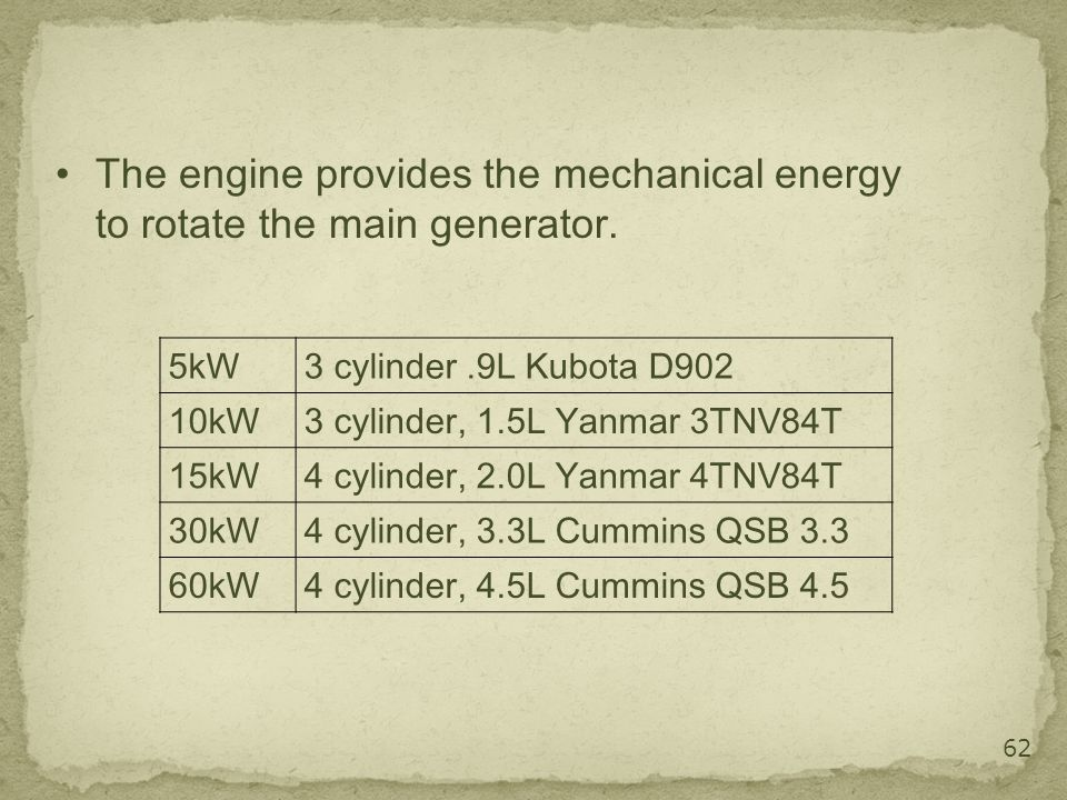 62 The engine provides the mechanical energy to rotate the main generator. 5kW3 cylinder.9L Kubota D902 10kW3 cylinder, 1.5L Yanmar 3TNV84T 15kW4 cyli