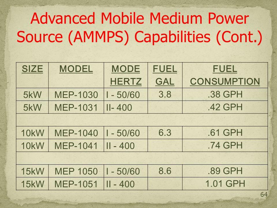 64 SIZEMODEL MODE HERTZ FUEL GAL FUEL CONSUMPTION 5kWMEP-1030I - 50/60 3.8.38 GPH 5kWMEP-1031II- 400.42 GPH 10kWMEP-1040I - 50/60 6.3.61 GPH 10kWMEP-1041II - 400.74 GPH 15kWMEP 1050I - 50/60 8.6.89 GPH 15kWMEP-1051II - 400 1.01 GPH Advanced Mobile Medium Power Source (AMMPS) Capabilities (Cont.)