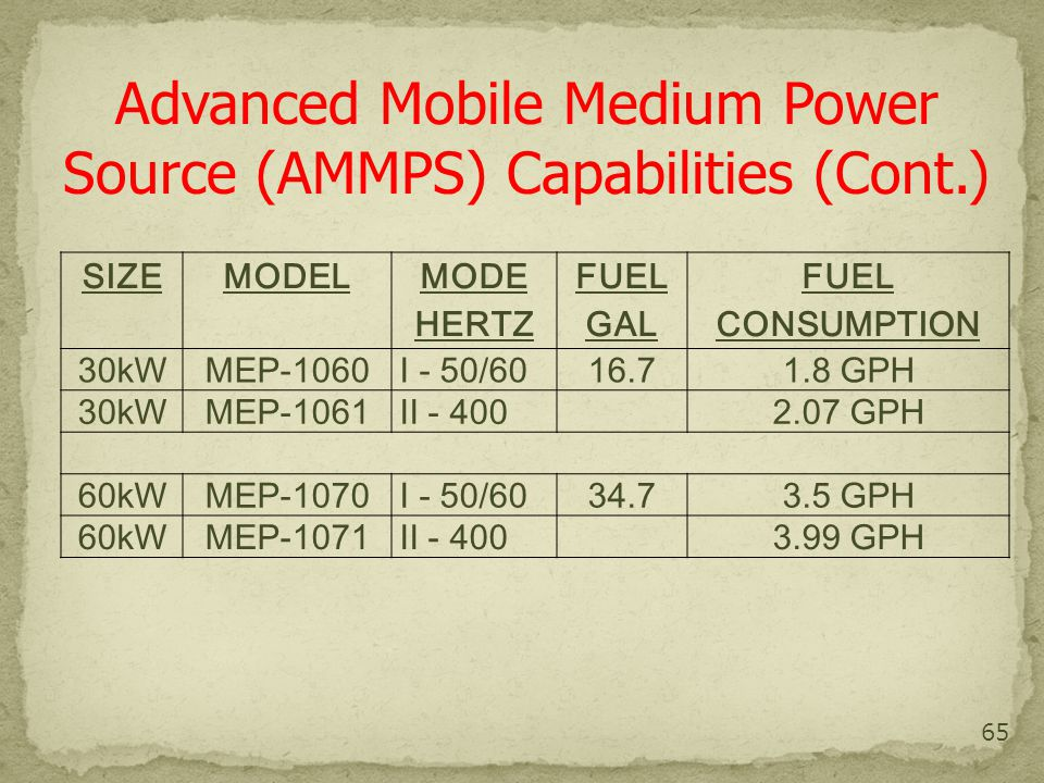 65 SIZEMODEL MODE HERTZ FUEL GAL FUEL CONSUMPTION 30kWMEP-1060I - 50/60 16.71.8 GPH 30kWMEP-1061II - 400 2.07 GPH 60kWMEP-1070I - 50/60 34.73.5 GPH 60kWMEP-1071II - 400 3.99 GPH Advanced Mobile Medium Power Source (AMMPS) Capabilities (Cont.)