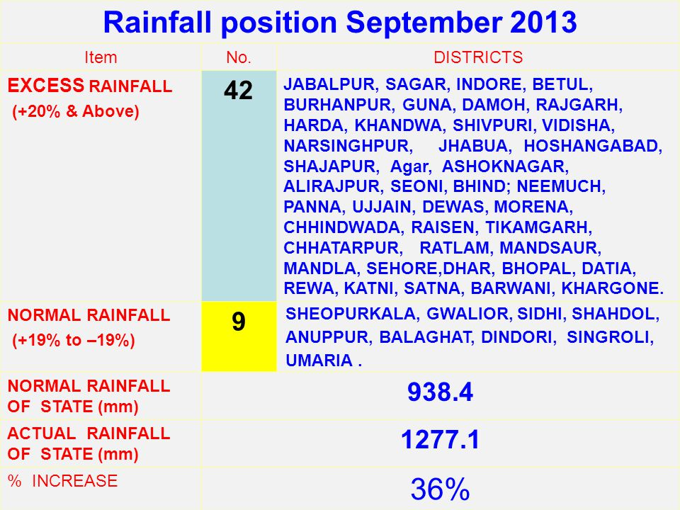 Rainfall position September 2013 ItemNo.DISTRICTS EXCESS RAINFALL (+20% & Above) 42 JABALPUR, SAGAR, INDORE, BETUL, BURHANPUR, GUNA, DAMOH, RAJGARH, HARDA, KHANDWA, SHIVPURI, VIDISHA, NARSINGHPUR, JHABUA, HOSHANGABAD, SHAJAPUR, Agar, ASHOKNAGAR, ALIRAJPUR, SEONI, BHIND; NEEMUCH, PANNA, UJJAIN, DEWAS, MORENA, CHHINDWADA, RAISEN, TIKAMGARH, CHHATARPUR, RATLAM, MANDSAUR, MANDLA, SEHORE,DHAR, BHOPAL, DATIA, REWA, KATNI, SATNA, BARWANI, KHARGONE.