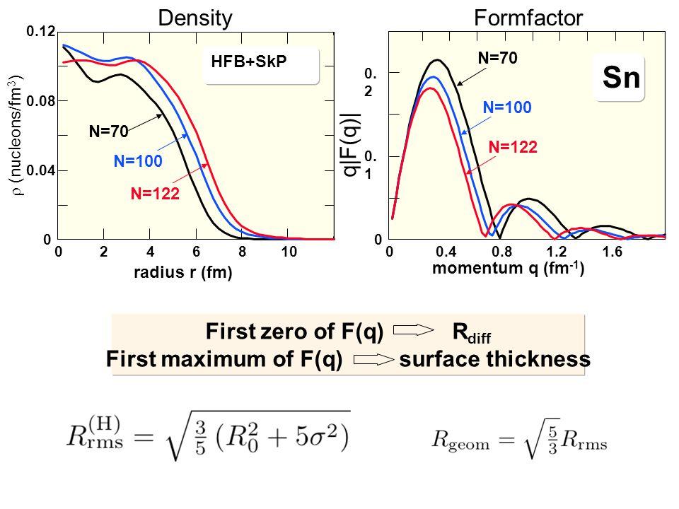 radius r (fm) 0 0.04 0.08 0.12 0246810 HFB+SkP  (nucleons/fm 3 ) N=70 N=100 N=122 0 0. 1 0. 2 00.40.81.21.6 Sn N=70 N=100 N=122 momentum q (fm -1 )
