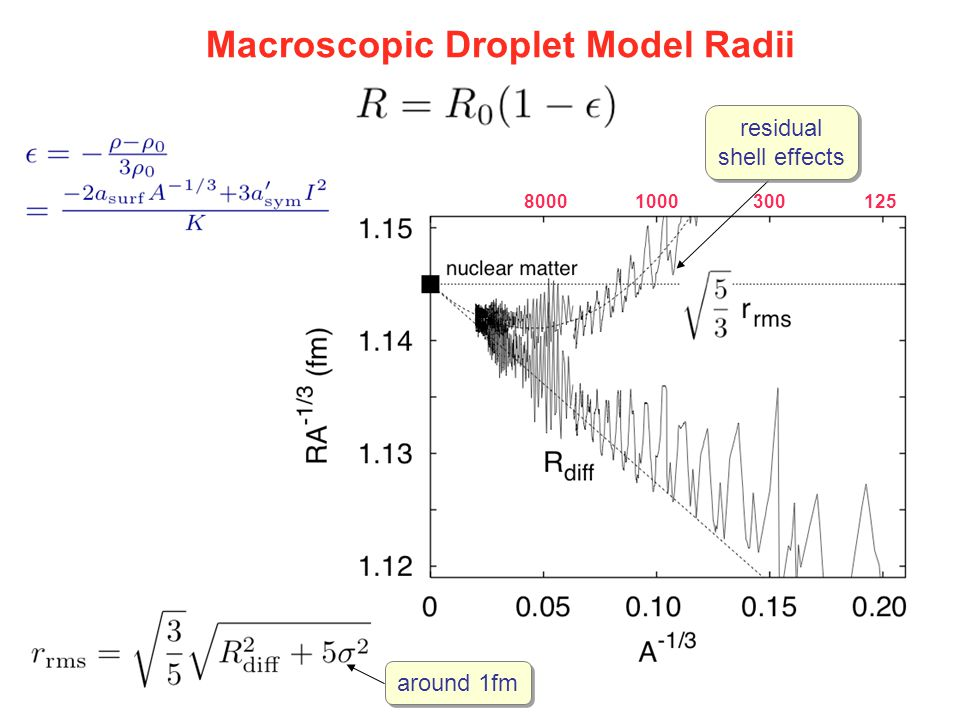 residual shell effects residual shell effects Macroscopic Droplet Model Radii around 1fm 30012510008000