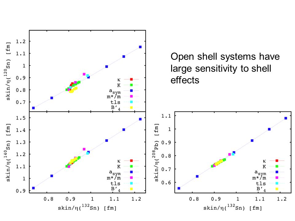 Open shell systems have large sensitivity to shell effects