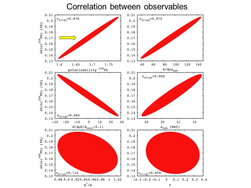 Correlation between observables