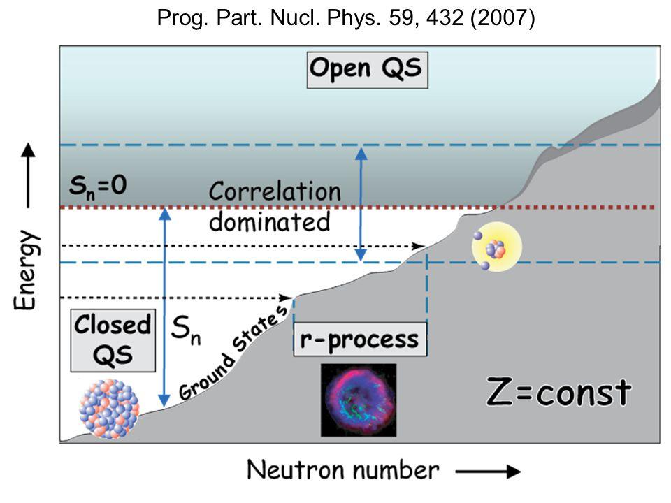 Prog. Part. Nucl. Phys. 59, 432 (2007)