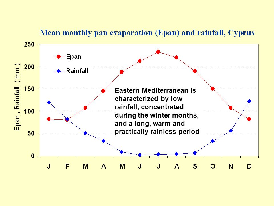 Eastern Mediterranean is characterized by low rainfall, concentrated during the winter months, and a long, warm and practically rainless period