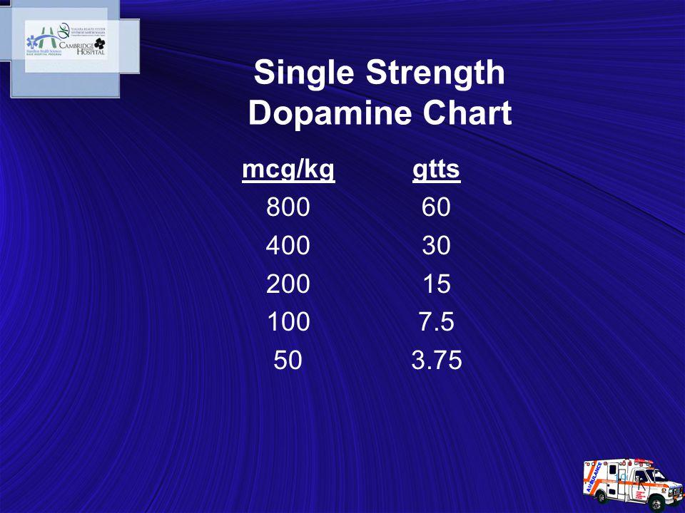 19 Single Strength Dopamine Chart mcg/kg 800 400 200 100 50 gtts 60 30 15 7.5 3.75