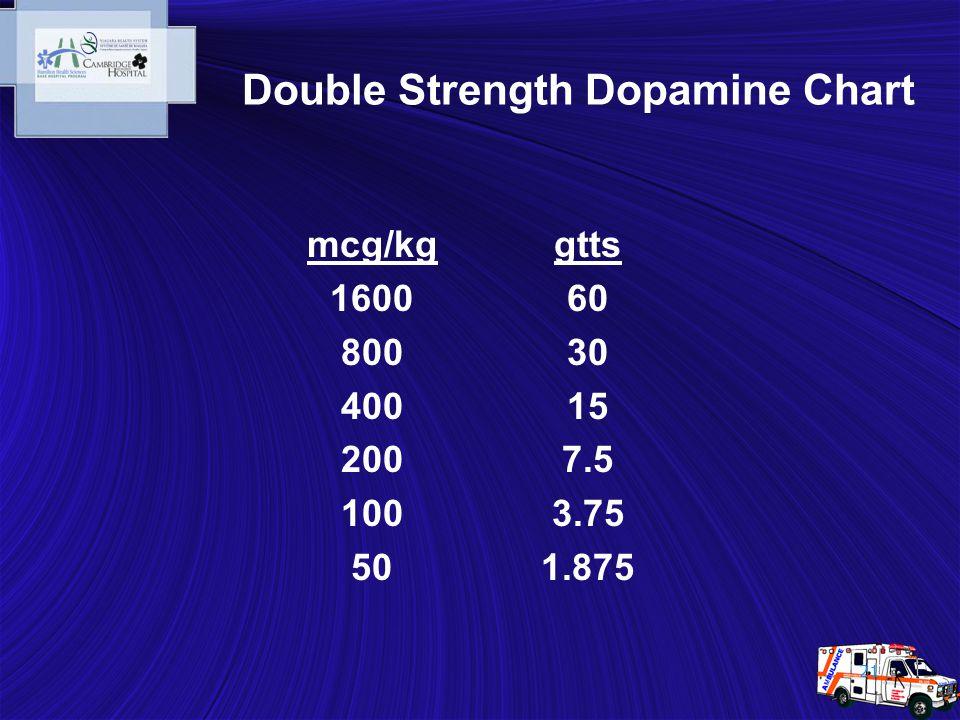 21 Double Strength Dopamine Chart mcg/kg 1600 800 400 200 100 50 gtts 60 30 15 7.5 3.75 1.875