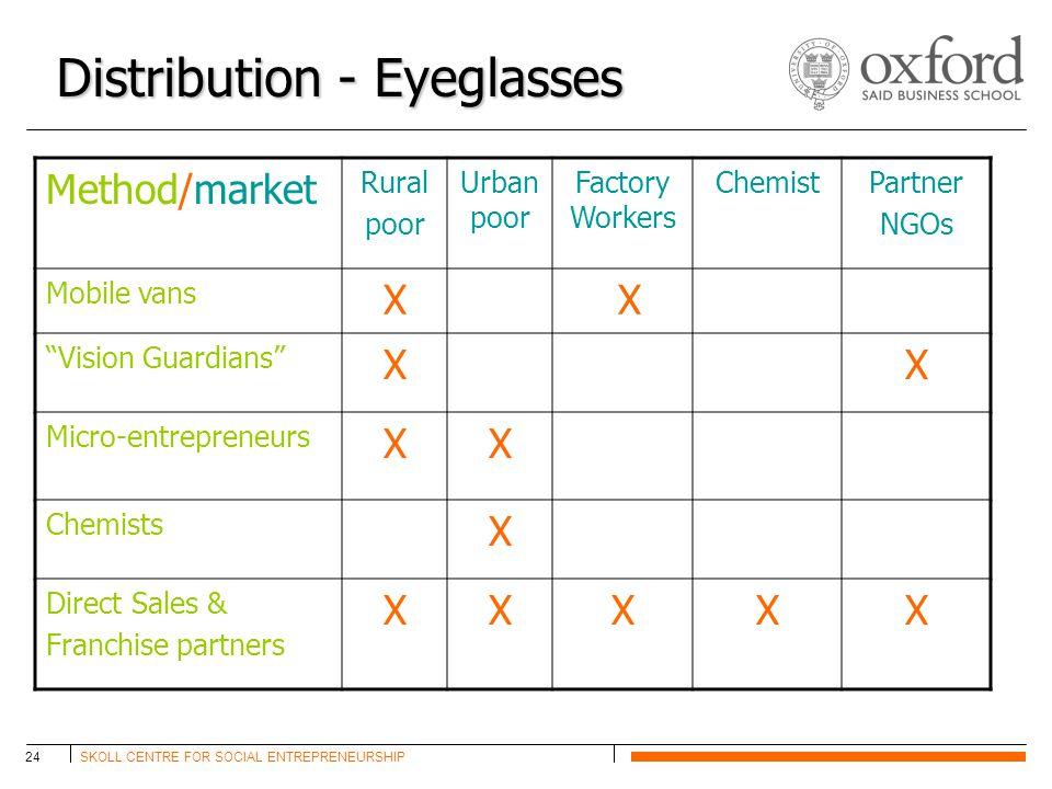 SKOLL CENTRE FOR SOCIAL ENTREPRENEURSHIP24 Distribution - Eyeglasses Method/market Rural poor Urban poor Factory Workers ChemistPartner NGOs Mobile va