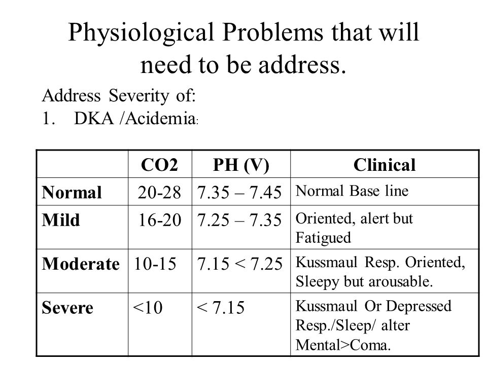 Physiological Problems that will need to be address.