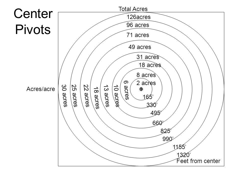 Center Pivots 165' 330' 495' 660' 825' 990' 1320' 1155' 2 acres 8 acres 18 acres 31 acres 49 acres 71 acres 96 acres 126acres 6 acres 10 acres13 acres